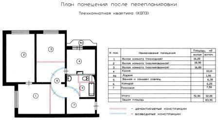 Проект перепланировки квартиры – проекты-москва.рф